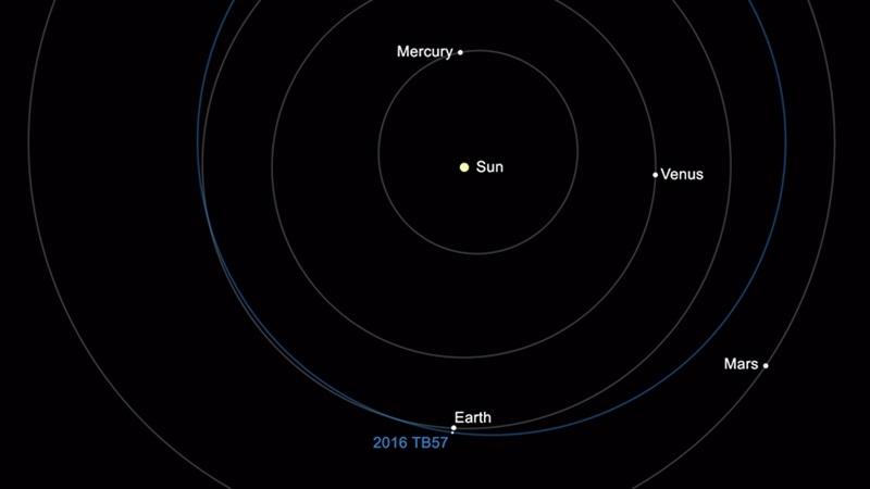 地球近傍小惑星「カタログ、15,0...